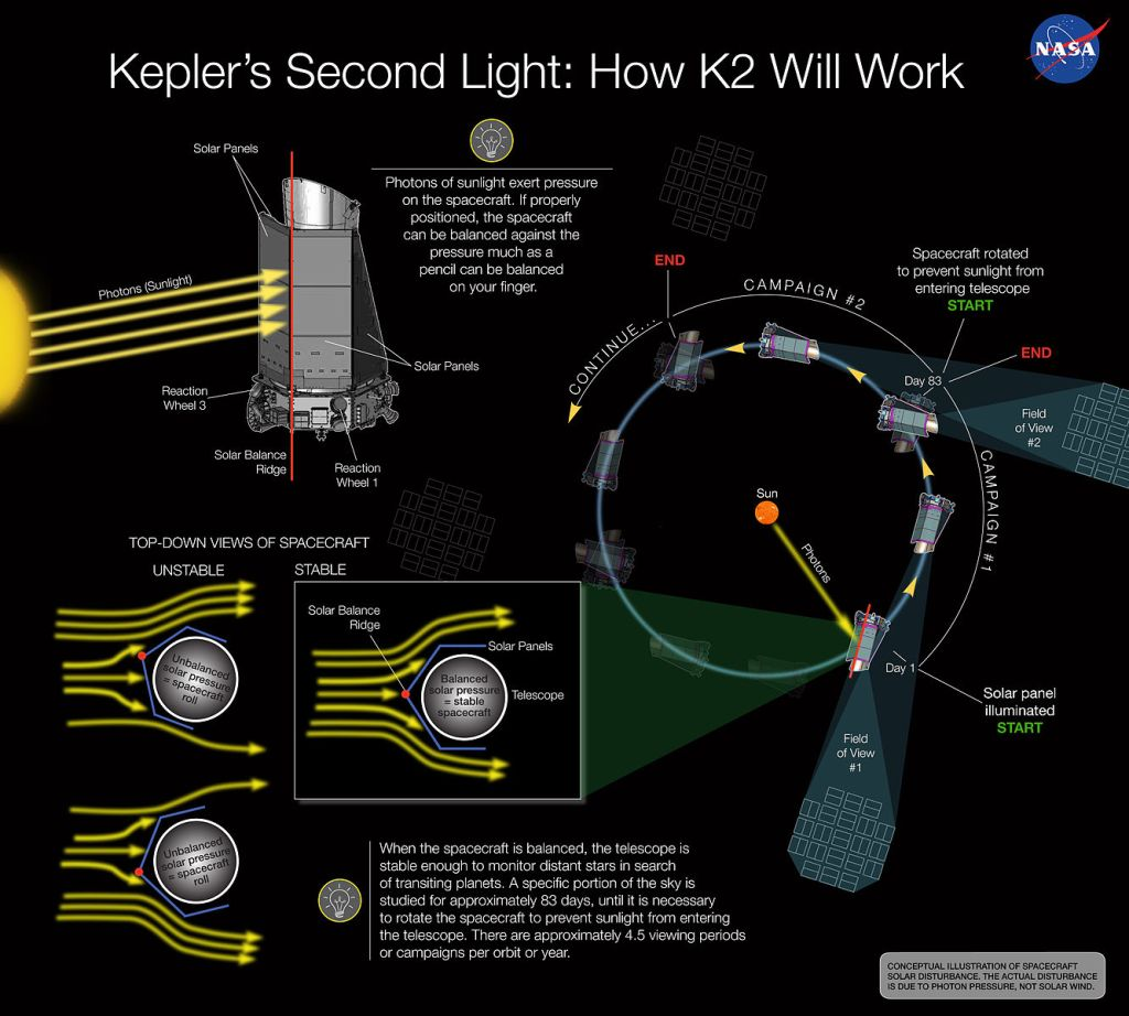 There's a lot of information there, but I think the most impressive bit is that K2 is metaphorically balancing a pencil on a fingertip, remotely, from 150 million km away.  Image by NASA